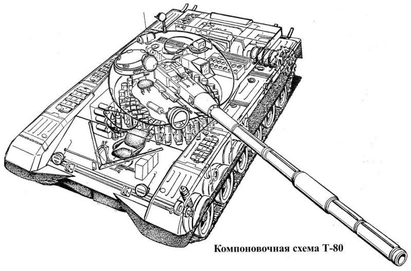 Основными частями танка